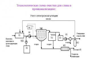 Технологическая схема очистки для слива в промканализацию: Узел электрокоагуляци