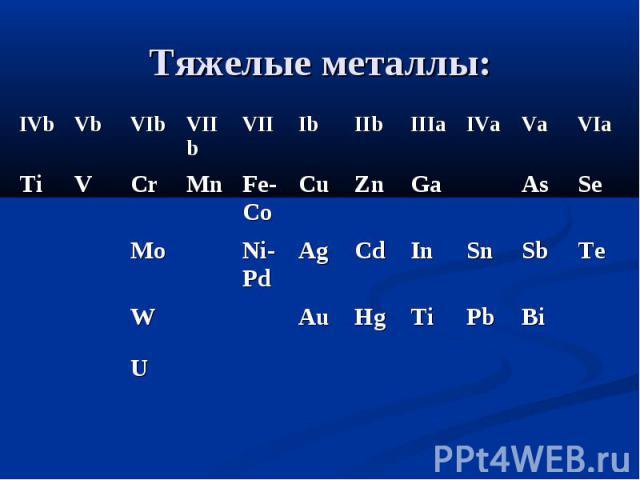 Тяжелые металлы: