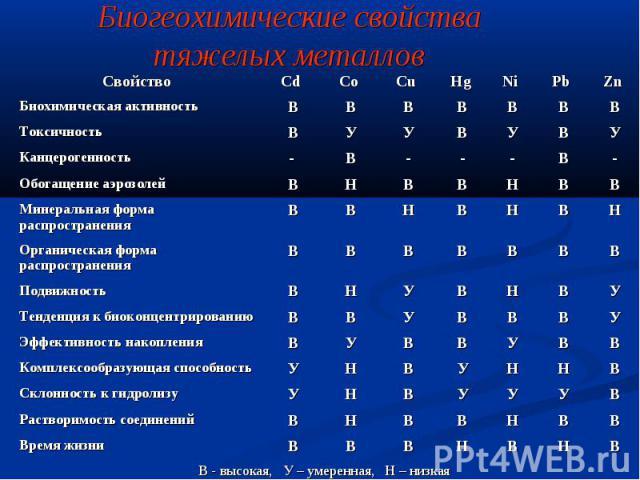 Биогеохимические свойства тяжелых металлов