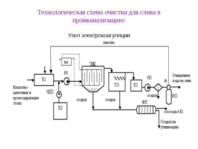 Технологическая схема очистки для слива в промканализацию: Узел электрокоагуляции