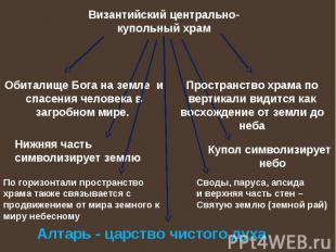 Византийский центрально-купольный храм Обиталище Бога на земле и спасения челове