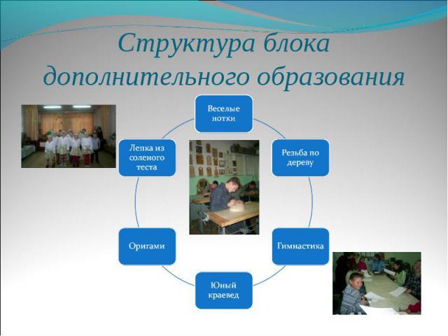 Структура блока дополнительного образования
