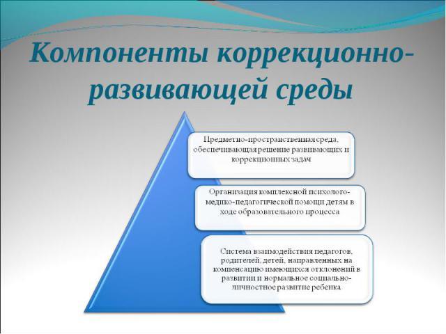 компенсирующего учреждениях шпаргалка вида в работе коррекционно-развивающей детьми по с