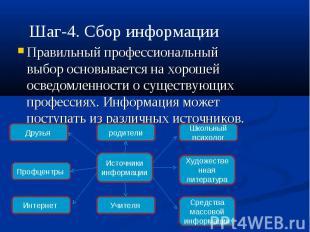 Шаг-4. Сбор информации Правильный профессиональный выбор основывается на хорошей