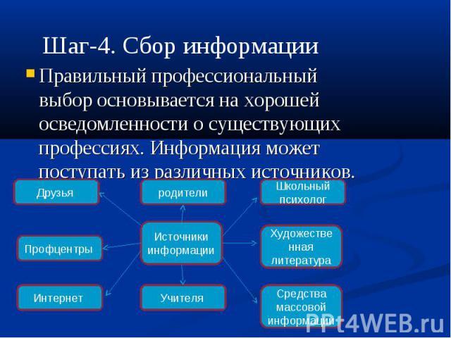 Шаг-4. Сбор информации Правильный профессиональный выбор основывается на хорошей осведомленности о существующих профессиях. Информация может поступать из различных источников.