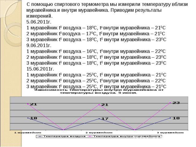 С помощью спиртового термометра мы измерили температуру вблизи муравейника и внутри муравейника. Приводим результаты измерений. 5.06.2011г. 1 муравейник t0 воздуха – 180С, t0 внутри муравейника – 210С 2 муравейник t0 воздуха – 170С, t0 внутри мураве…