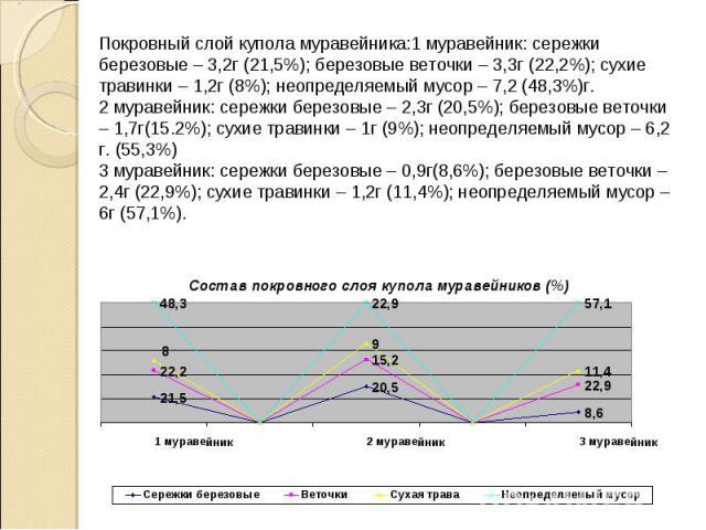 Покровный слой купола муравейника:1 муравейник: сережки березовые – 3,2г (21,5%); березовые веточки – 3,3г (22,2%); сухие травинки – 1,2г (8%); неопределяемый мусор – 7,2 (48,3%)г. 2 муравейник: сережки березовые – 2,3г (20,5%); березовые веточки – …