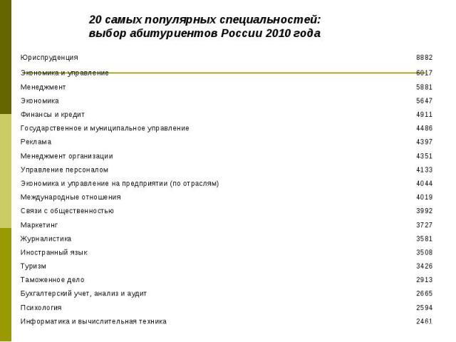 20 самых популярных специальностей: выбор абитуриентов России 2010 года