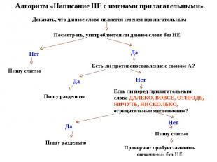 Алгоритм «Написание НЕ с именами прилагательными». Доказать, что данное слово яв