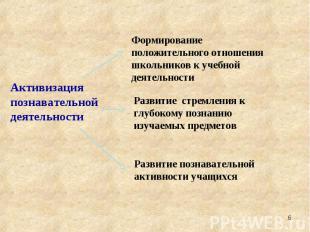 Активизация познавательной деятельности Формирование положительного отношения шк