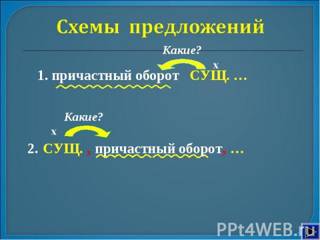 Схемы предложений 1. причастный оборот СУЩ. … х СУЩ. , причастный оборот, …
