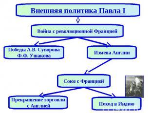 Внешняя политика Павла I Война с революционной Францией Победы А.В. Суворова Ф.Ф