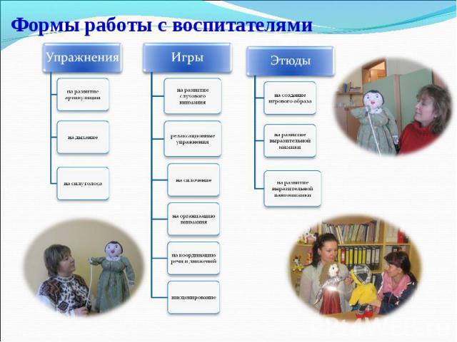 Формы работы с воспитателями