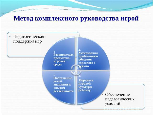 Метод комплексного руководства игрой Педагогическая поддержка игр Обеспечение педагогических условий