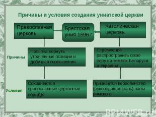 Причины и условия создания униатской церкви Православная церковь Брестская уния