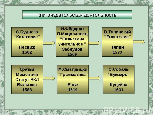 книгоиздательская деятельность С.Будного