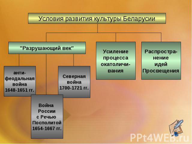Условия развития культуры Беларусии