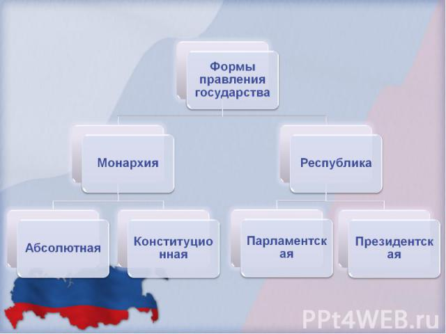 Формы правления государства