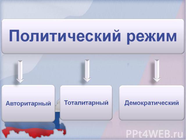 Политический режим Авторитарный Тоталитарный Демократический