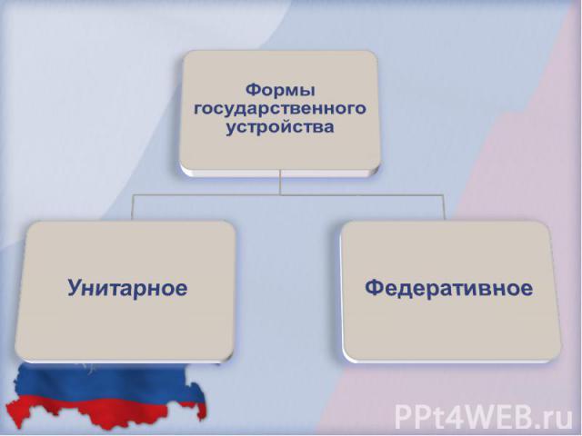 Формы государственного устройства Унитарное Федеративное