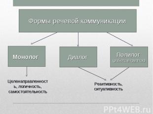 Формы речевой коммуникации Целенаправленность, логичность, самостоятельность Реа