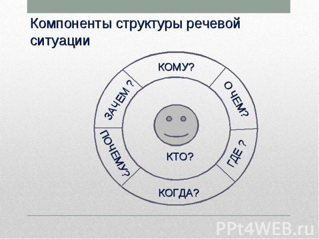 Компоненты структуры речевой ситуации