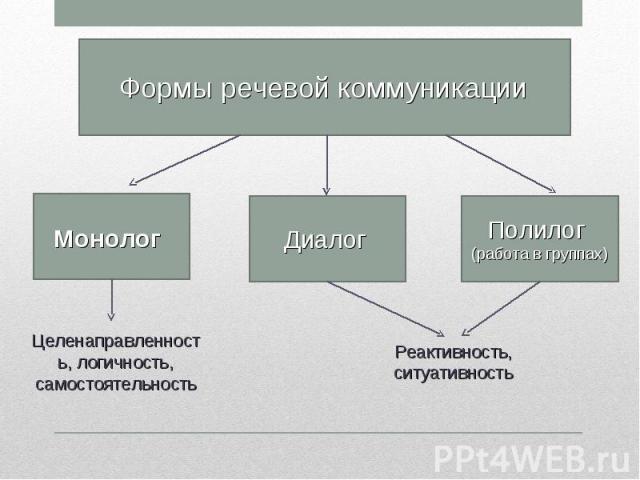 Формы речевой коммуникации Целенаправленность, логичность, самостоятельность Реактивность, ситуативность