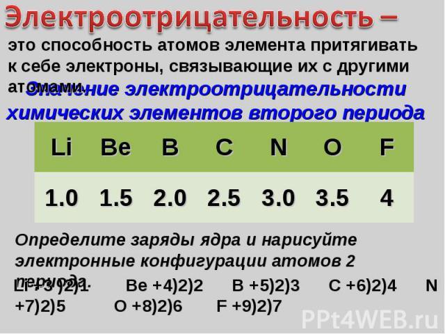 Электроотрицательность – это способность атомов элемента притягивать к себе электроны, связывающие их с другими атомами. Значение электроотрицательности химических элементов второго периода Определите заряды ядра и нарисуйте электронные конфигурации…