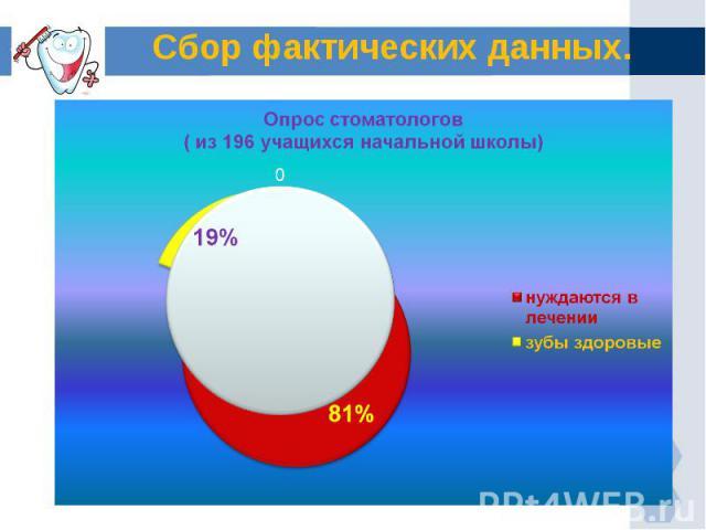 Сбор фактических данных. Опрос стоматологов ( из 196 учащихся начальной школы)