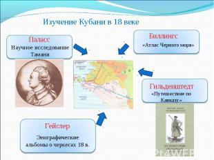 Изучение Кубани в 18 веке Паласс Научное исследование Тамани Биллингс «Атлас Чер