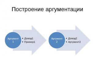 Построение аргументацииДовод1 Пример1 Довод2 Аргумент2