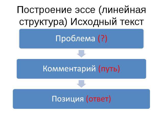 Построение эссе (линейная структура) Исходный текстПроблема (?) Комментарий (путь) Позиция (ответ)
