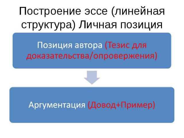 Построение эссе (линейная структура) Личная позицияПозиция автора (Тезис для доказательства/опровержения) Аргументация (Довод+Пример)