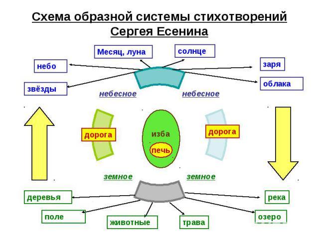 Схема образной системы стихотворений Сергея Есенина