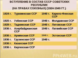 Вступление в состав ссср советских республик (на правах союзных) (1924-1940 гг.)