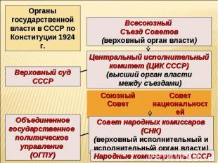 Органы государственной власти в СССР по Конституции 1924 г. Всесоюзный Съезд Сов