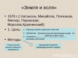 «Земля и воля» 1876 г.( Натансон, Михайлов, Плеханов, Фигнер, Перовская, Морозов