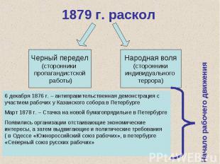 1879 г. расколЧерный передел (сторонники пропагандистской работы) Народная воля