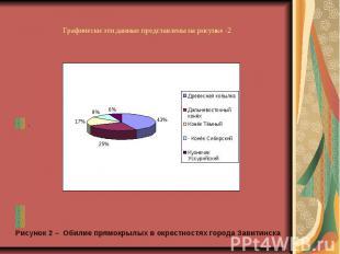 Графически эти данные представлены на рисунке -2 . Рисунок 2 – Обилие прямокрылы
