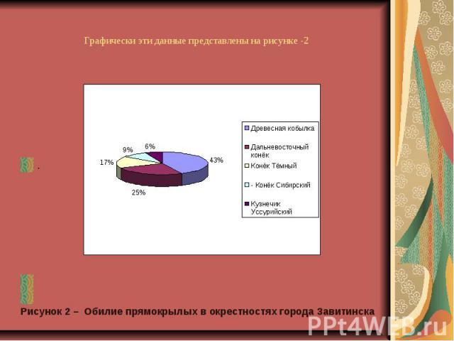 Графически эти данные представлены на рисунке -2 . Рисунок 2 – Обилие прямокрылых в окрестностях города Завитинска