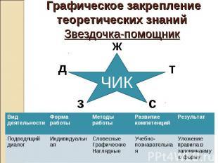 Графическое закрепление теоретических знаний Звездочка-помощник