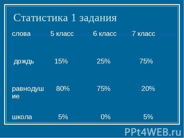 Статистика 1 задания