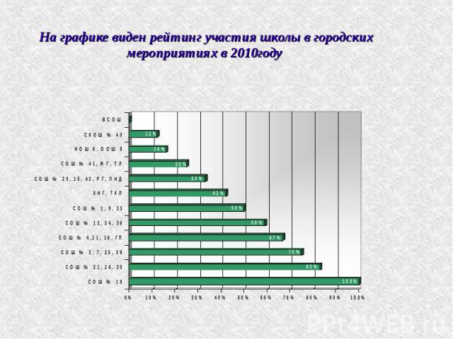 На графике виден рейтинг участия школы в городских мероприятиях в 2010году