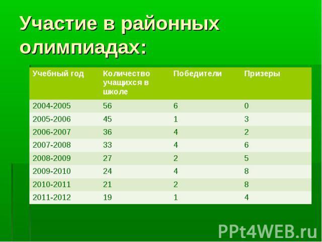 Участие в районных олимпиадах: