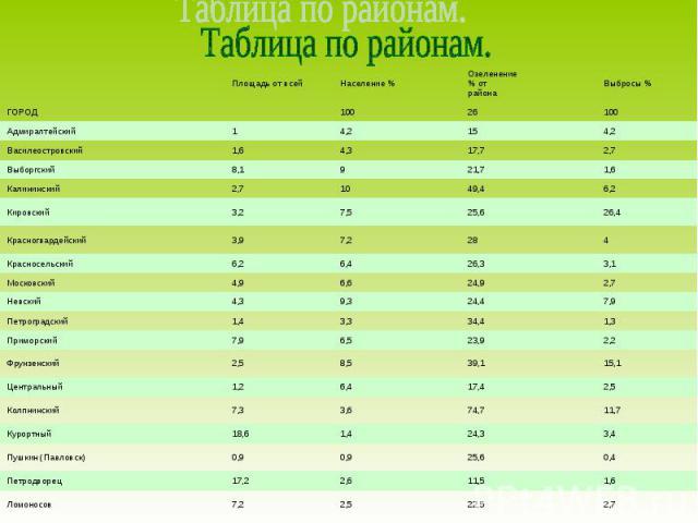 Таблица по районам.