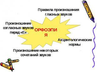 Правила произношения гласных звуков Произношение согласных звуков перед «Е» Прои