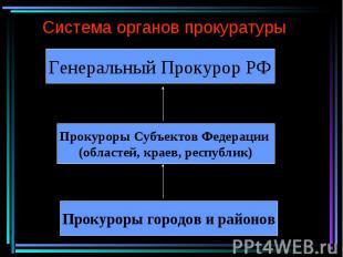 Система органов прокуратурыГенеральный Прокурор РФ Прокуроры Субъектов Федерации