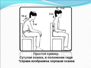 Простой пример. Сутулая осанка, в положении сидя *справа изображена хорошая осан