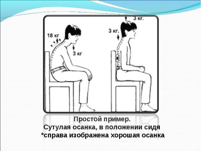 Простой пример. Сутулая осанка, в положении сидя *справа изображена хорошая осанка