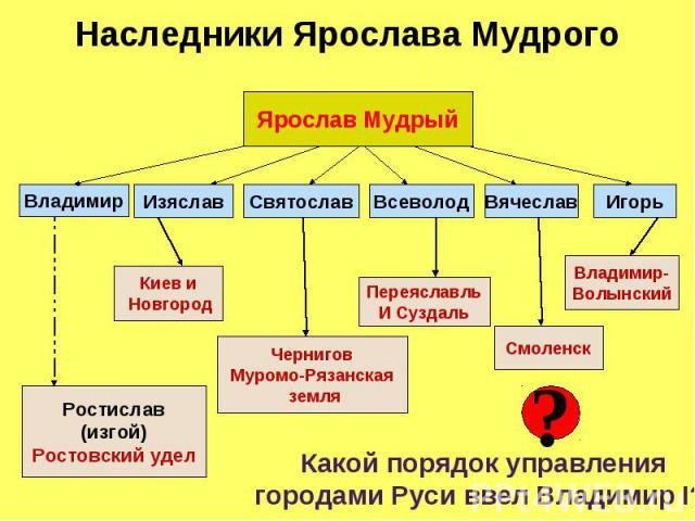 Наследники Ярослава Мудрого Какой порядок управления городами Руси ввел Владимир I?
